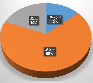 آرایش سیاسی نمایندگان منتخب شورای شهر ارومیه