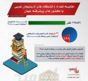 اطلاع نگاشت / مقایسه تعداد دانشگاه های آذربایجان غربی با برخی کشورهای پیشرفته جهان