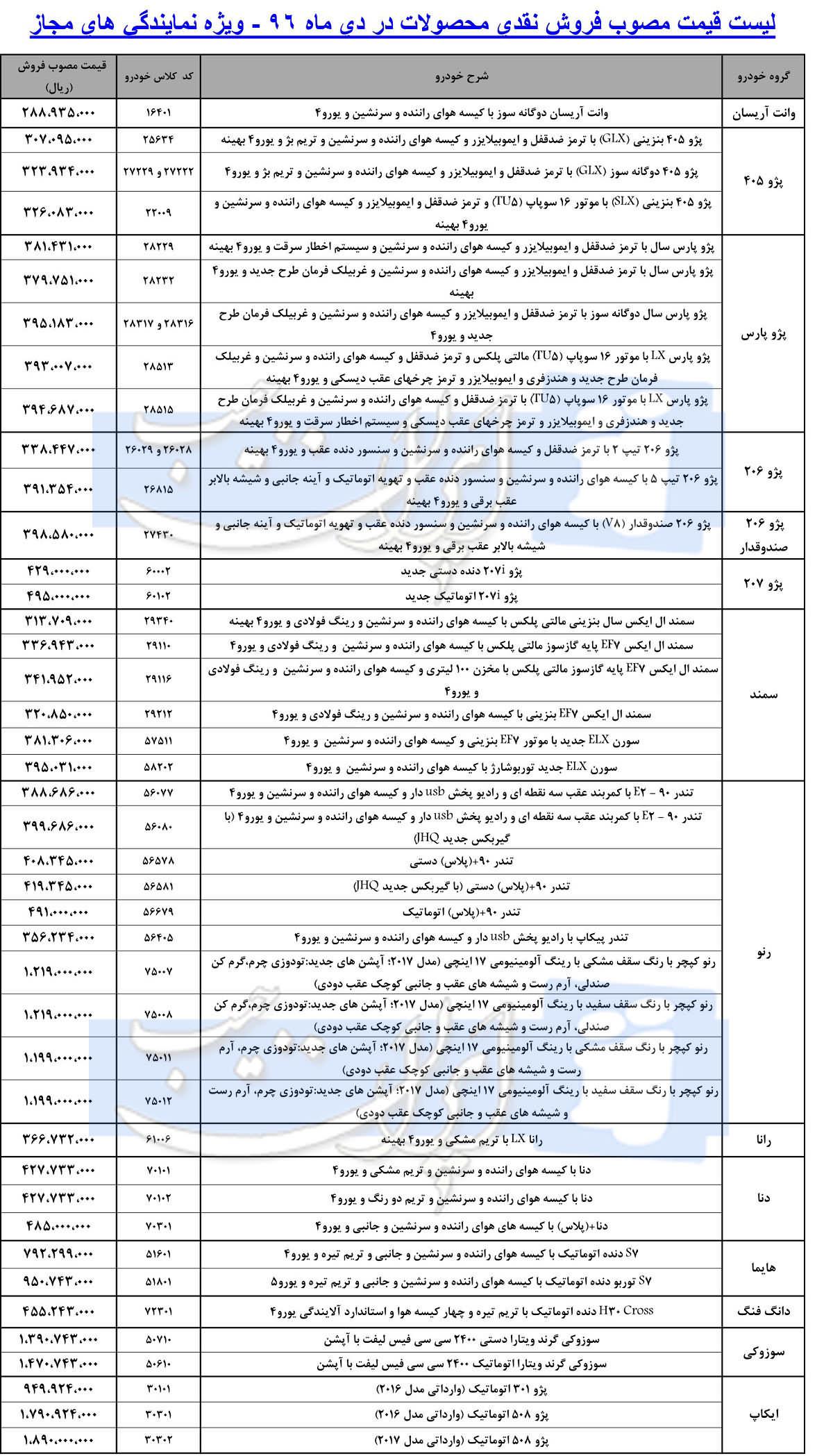 اعلام قیمت جدید و مصوب کارخانه ای محصولات ایران خودرو برای دی ماه ۹۶ (+جدول)